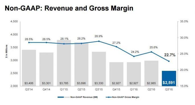 Seagates Bruttomarge ist schon länger rückläufig  (Grafik: Seagate).
