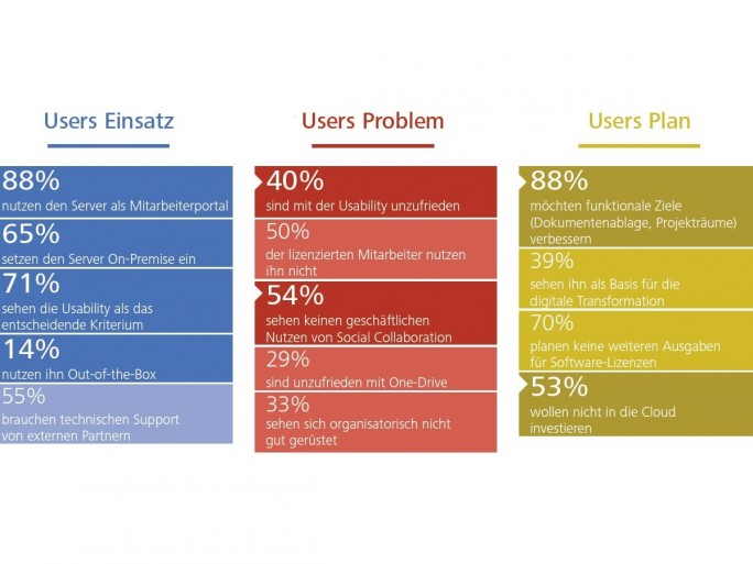 sharePoint_studie_01 (Grafik: Arno Hitzges, Thorsten Riemke-Gurzki)