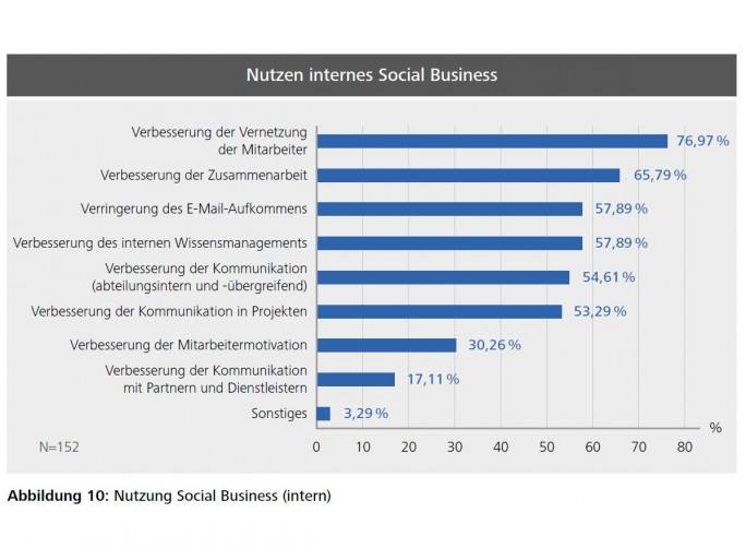 sharePoint_studie (Bild: Arno Hitzges, Thorsten Riemke-Gurzki)