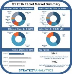 Tabletmarkt im ersten Quartal 2016 (Bild: Strategy Analytics)