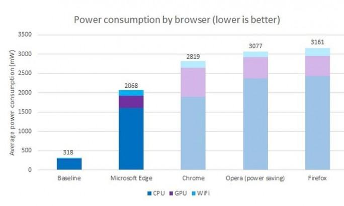 Stromverbrauch von Browsern unter Windows 10 im Vergleich (Diagramm: Microsoft)