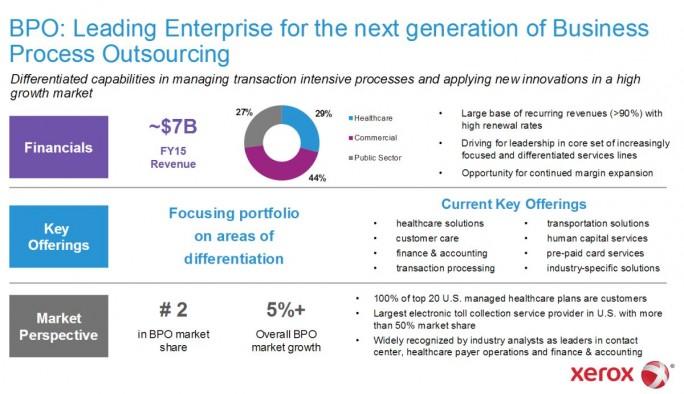 Die Ausgangsvoraussetzungen für die neue Firma Conduent Inc (Grafik: Xerox).