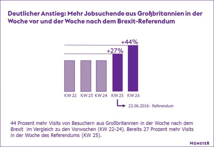 Immer mehr britische Bürger interessieren sich aufgrund des Brexit für Jobs in Deutschland, wie eine Analyse der Zugriffsdaten auf Monster.de zeigt (Grafik: Monster).