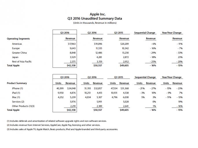 Die iPhone-Verkäufe schrumpfen im dritten Fiskalquartal um 15 Prozent, der mit Smartphones erzielte Umsatz sogar um 23 Prozent (Bild: Apple).