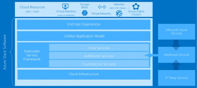 Vereinfachte Datstellung der Azure-Stack-Architektur (Bild: Microsoft)