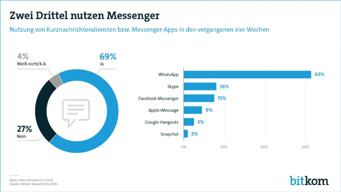 WhatsApp führt den deutschen Markt für Messenger-Apps mit einem Anteil von 63 Prozent an (Bild: Bitkom).