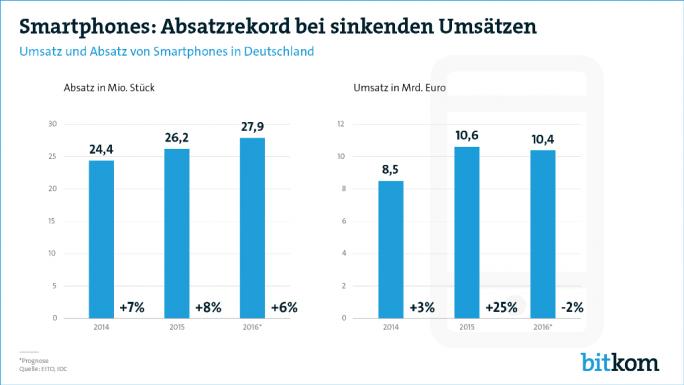Die Smartphone-Verkäufe sollen 2016 um 6 Prozent zulegen, der Umsatz jedoch um 2 Prozent zurückgehen (Bild: Bitkom).