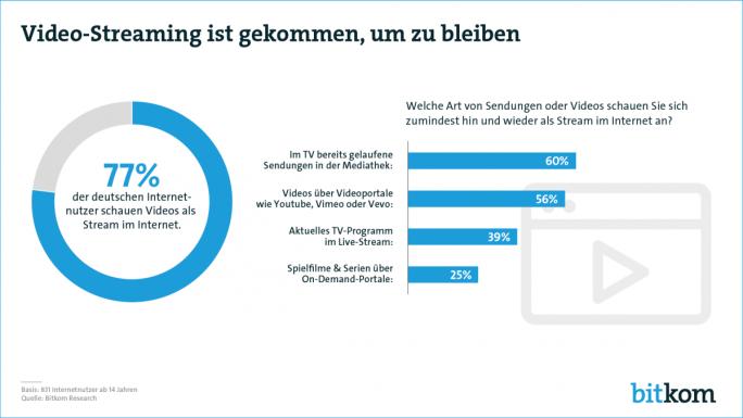 Über drei Viertel der deutschen Internetnutzer schauen Videos als Stream im Netz (Grafik: Bitkom).