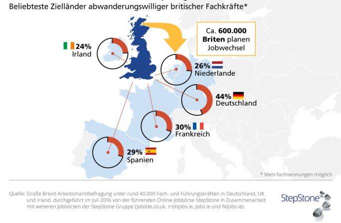 Laut StepStone-Umfrage kann sich nach dem Brexit ein Drittel der hochqualifizierten Briten vorstellen, ihre Karriere in einem anderen EU-Land fortzusetzen (Grafik: StepStone).
