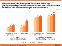 Digitalisierung: Deutsche KMU in Europa führend