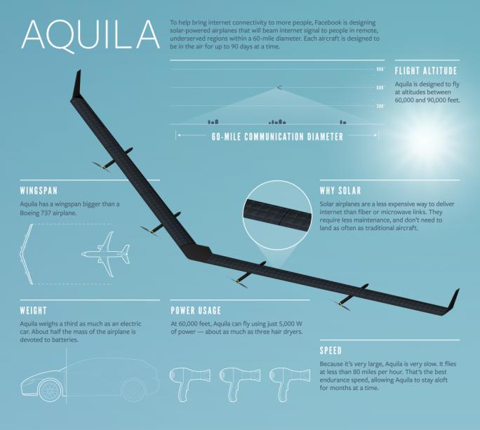 Technische Eckdaten von Facebooks Internetdrohne Aquila (Bild: Facebook)