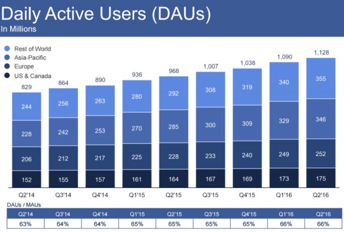 Facebook hat die Zahl seiner täglich aktiven Nutzer um 13 Prozent auf 1,28 Milliarden gesteigert (Bild: Facebook).