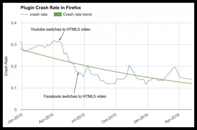 Laut Mozilla geht die durch fehlerhafte Plug-ins verursachte Zahl der Browserabstürze seit der zunehmenden Nutzung von HTML5 für Videos deutlich zurück (Grafik: Mozilla).