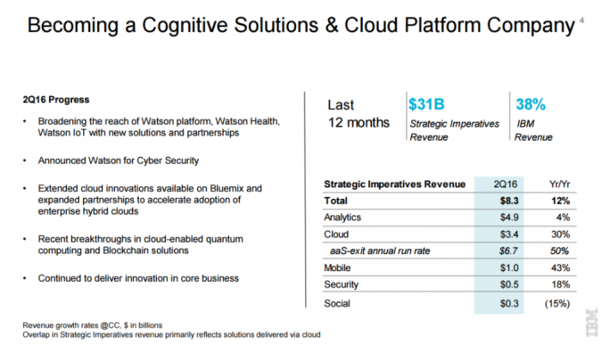 IBM-Bilanz Q2 2016 (Bild: IBM)