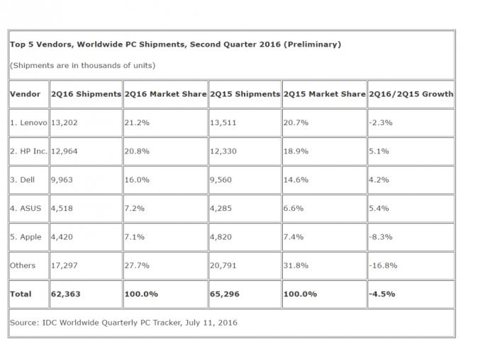 Der weltweite PC-Markt ist im zweiten Quartal 2016 um 4,5 Prozent geschrumpft (Tabelle: IDC).