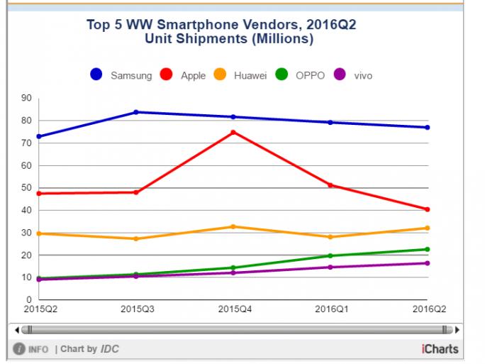 Smartphonemarkt im zweiten Quartal 2016 laut IDC (Bild: IDC)