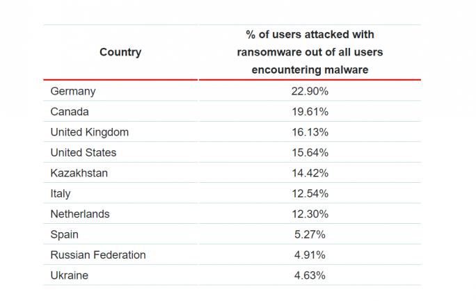 In Deutschland liegt der Ransomware-Anteil an allen Android-Schädlingen derzeit bei fast 23 Prozent (Bild: Kaspersky).