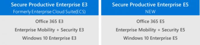 Die neuen Windows-10-Pakete Secure Productive Enterprise im Vergleich (Bild: Microsoft)