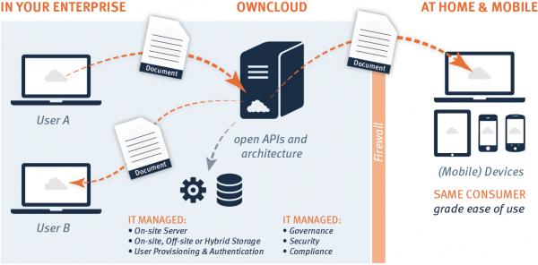 ownClouds Lösung für Enterprise File Access bietet granulare Einstellungsmöglichkeiten für den Zugriff auf Daten im Unternehmen (Bild: ownCloud).