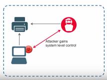 Kritische Windows-Lücke: Drucker können Malware einschleusen