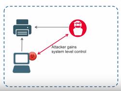 Malware-Leck Druckerdienst: Durch infizierte Druckertreiber können Angreifer die vollständige Kontrolle über Computer erhalten (Bild: Vectra).