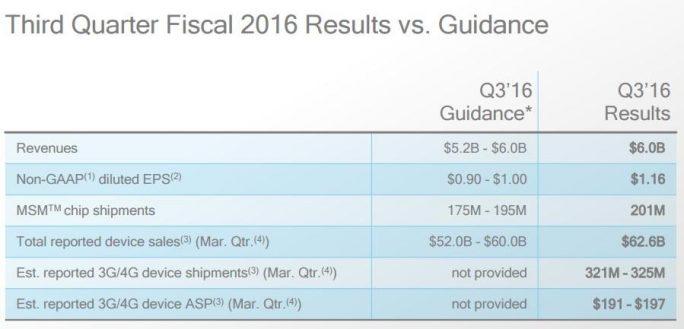 Kennzahlen zu Qualcomms drittem Quartal 2016 (Bild: Qualcomm)