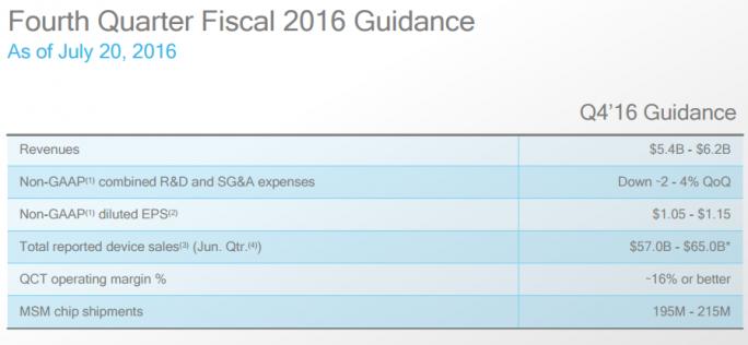 Ausblick auf Qualcomms viertes Quartal 2016 (Bild: Qualcomm)