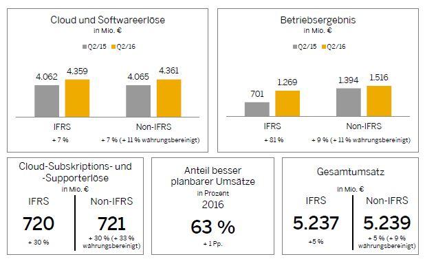 SAP verzeichnete im zweiten Quartal 2016 deutliches Wachstum bei den Cloud-Umsätzen (Bild: SAP).