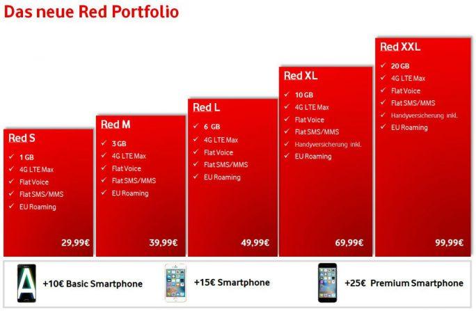Die neuen Vodafone-Red-Tarife im Überblick (Bild: Vodafone)