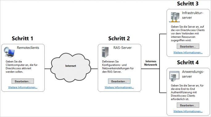 VPN-Lösungen für Unternehmen im Überblick: Mit Windows Server 2012/2012 R2 und Windows Server 2016 lassen sich aktuelle Windows-Clients auch ohne VPN mit DirectAccess an Netzwerke anbinden (Screenshot: Thomas Joos).
