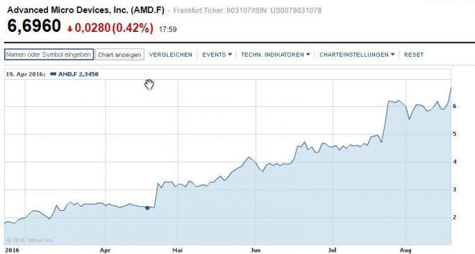 AMD-Aktienkurs (Daten: Yahoo)