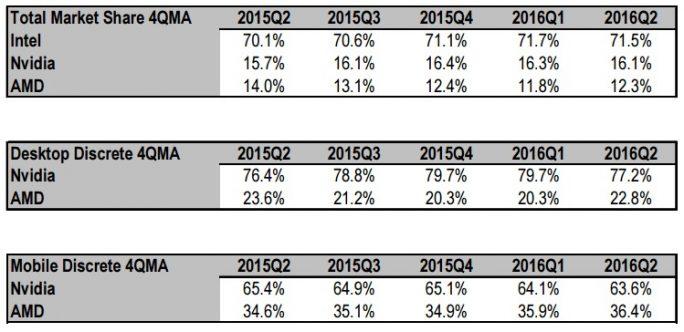 GPU-Markt: Gesamtmarkt weiter rückläufig (Tabelle: Mercury Research)