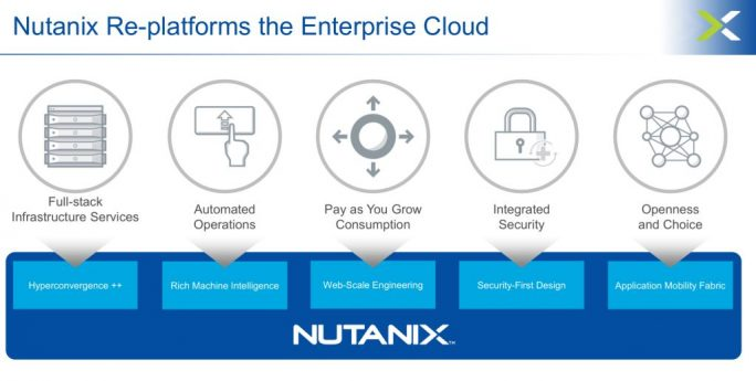 Nutanix Enterprise Cloud (Bild: Nutanix)