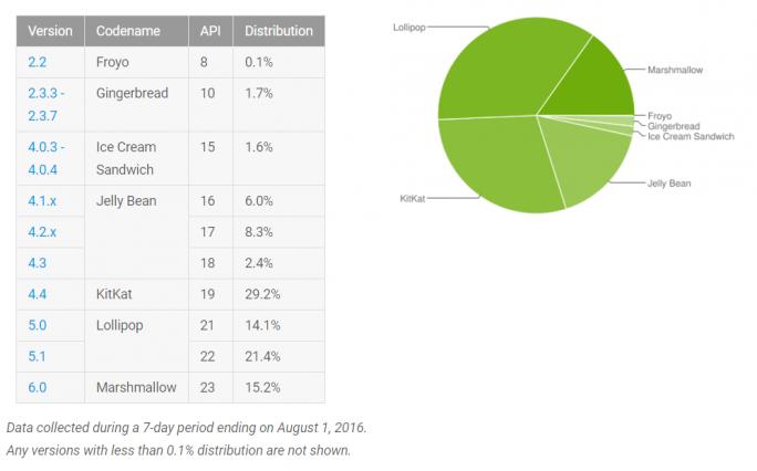 Android-Verteilung Ende Juli 2016 (Bild: Google)