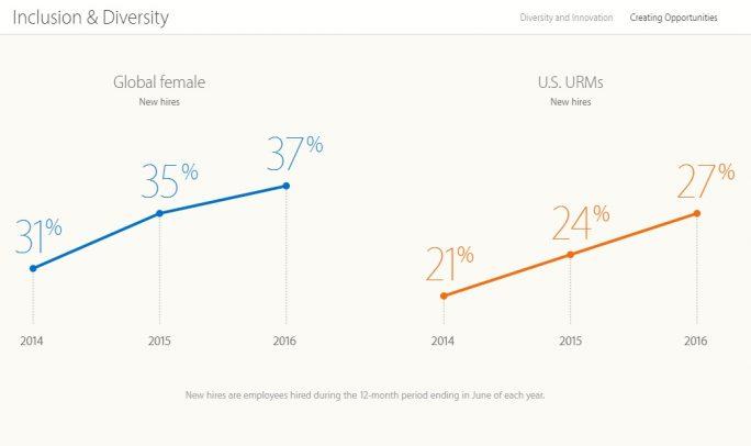 Apple hat in den letzten zwölf Monaten weltweit zu 37 Prozent Frauen eingestellt (Bild: Apple).