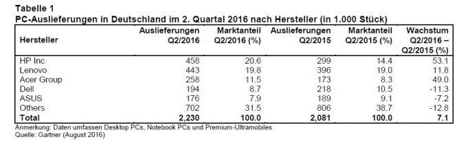 PC-Markt Deutschland im 2. Quartal 2016 (Tabelle: Gartner)