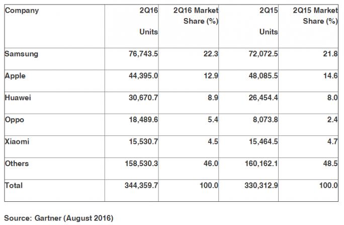 Samsung dominiert den Smartphonemarkt im zweiten Quartal mit einem Marktanteil von 22,3 Prozent (Bild: Gartner).
