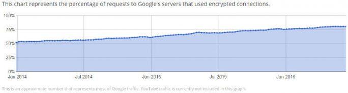 HTTPS-Anteil bei Google-Zugriffen (Screenshot: ZDNet.com)