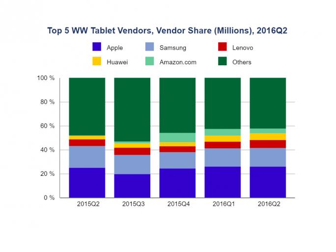 Tabletmarkt im zweiten Quartal 2016 (Bild: IDC)
