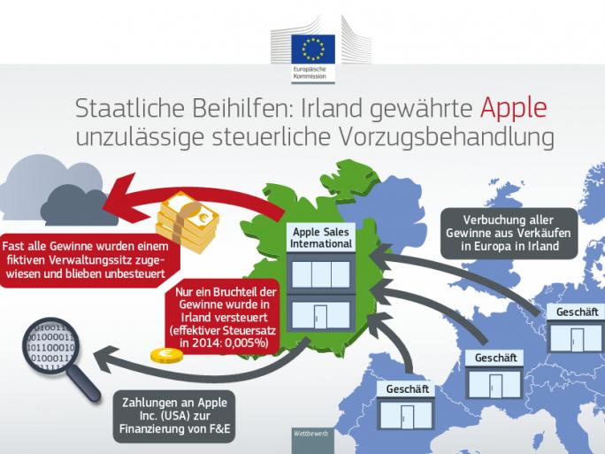 Wie Apple in Irland Steuern vermeidet (Infografik: Europäische Kommission)