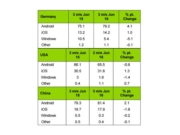 iOS hat in Deutschland und den USA Zuwächse  erzielt, in China aber erneut Marktanteile an Android abgegeben (Bild: Kantar Worldpanel Comtech).
