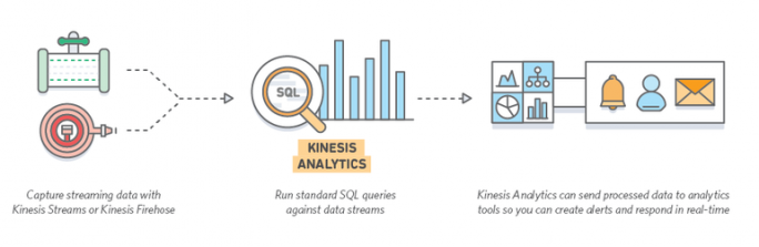 Funktionsdiagramm Kinesis Analytics (Bild: Amazon)