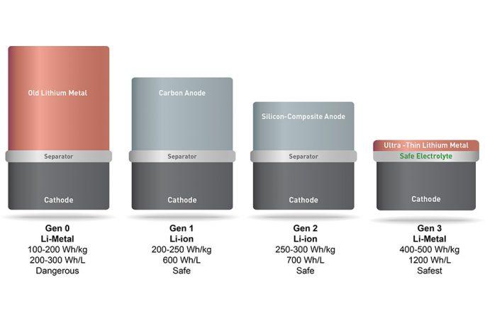 Lithium-Metall-Akku (Bild: MIT News)