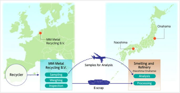 Recyclingkette (Bild: Mitsubishi Materials)