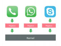 Sicherheitsforscher: Wie die iOS-Spyware Pegasus verborgen blieb