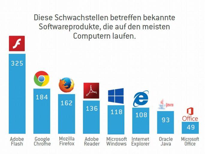 """Von den vom Security-Anbieter Stormshield für sein im Mai vorgestelltes """"Vulnerabilities Barometer"""" untersuchten Programmen wiesen Adobes Flash Player, Google Chrome und Mozilla Firefox die meisten Schwachstellen auf (Grafik: Stormshield)."""
