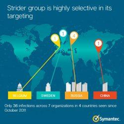 """Bisher bekannte Opfer von """"Strider"""" nach Ländern (Bild: Symantec)"""