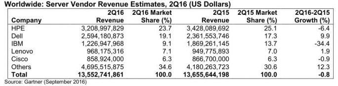 Gartner: Servermarkt Q2-2016 (Grafik: Gartner)