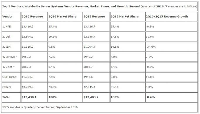 IDC: Servermarkt Q2-2016 (Grafik: IDC)