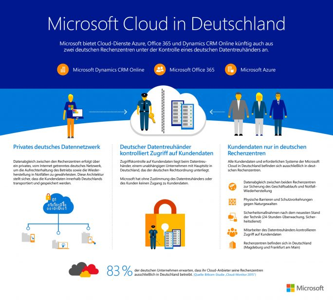 Microsoft schützt deutsche Kundendaten vor dem Zugriff durch US-Behörden durch ein Treuhändermodell. Dabei werden die Daten an die Telekom-Tochter T-Systems International übergeben. Microsoft darf nur mit ausdrücklicher Zustimmung des Träuhänders oder des Kunden auf diese Daten zugreifen. (Bild: Microsoft)